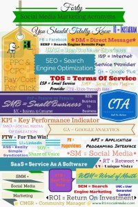 Thanks to B Squared Media  for the great infograph!