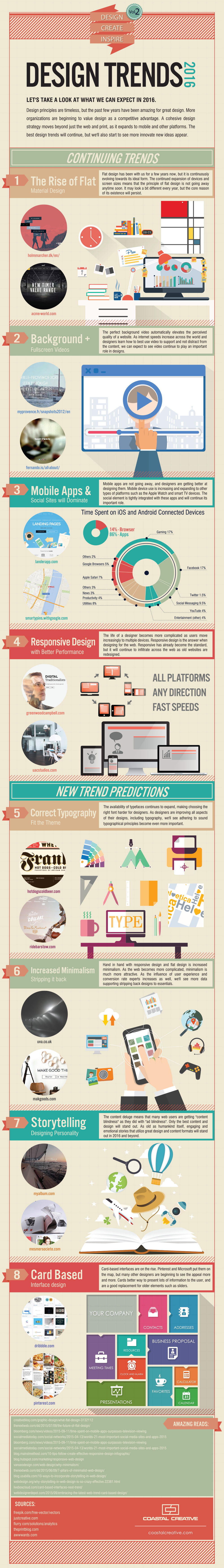 Thanks to Coastal Creative for the great infograph.